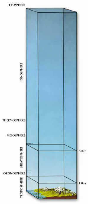 Layers of atmospher
