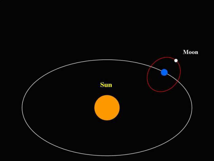 Earth and Moon Orbiting The Sun - Pics about space
